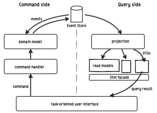 A specific CQRS architecture