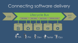 Lifecycle bus diagram
