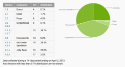 Android version breakdown