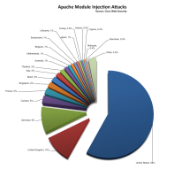 Apache injection attacks by country.