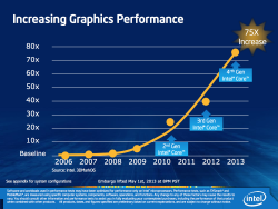 Intel's take on graphic performance