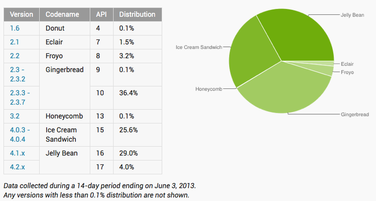Android Statistics June 3 2013