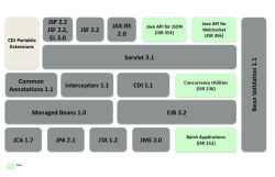 Java EE 7 overview