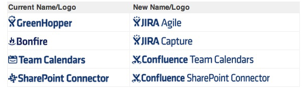 Atlassian name changes
