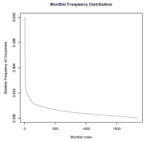 Word list frequency distribution