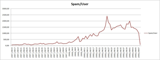 Spam levels per user