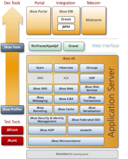 JBoss 5.0's microcontainer architecture