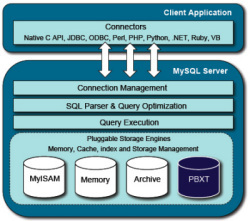 Schematic diagram of the MySQL architecture