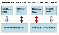 Red Hat and Microsoft's new interoperable virtualisation vision