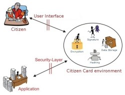 Citizen Card certification