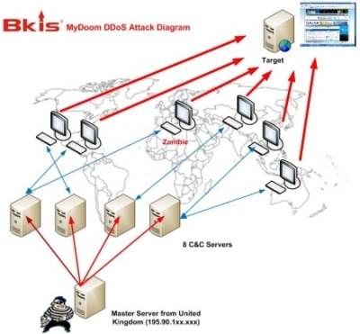 Experts from Bkis have reportedly identified the master server behind the attacks.