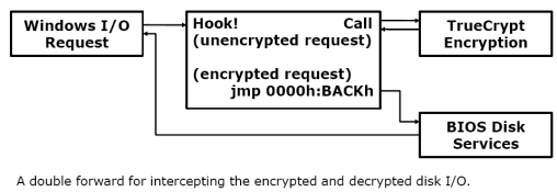Bootkit bypasses hard disk encryption - The H Security: News