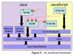 Schematic illustration of the JavaScript framework in Eclipse 4