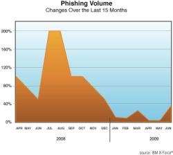 fig 57 phishing volume.jpg
