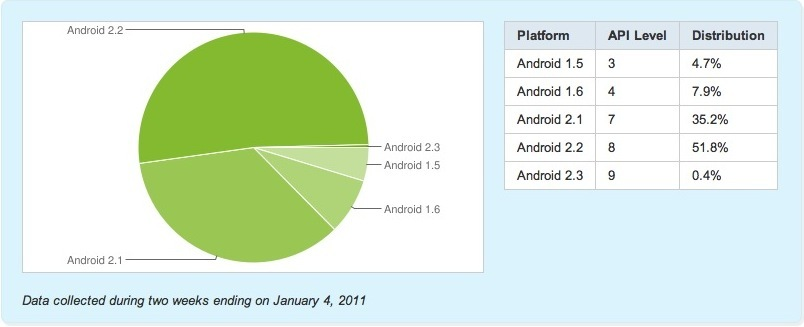 Android 2.2 sigue creciendo