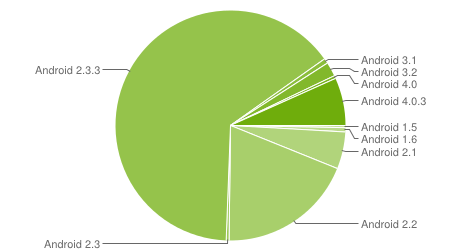 Android market share for June