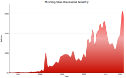 Phishing graph
