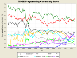 TIOBE index trends