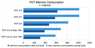 FDT memory consumption graph