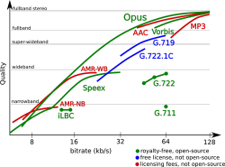 Opus Quality Graph
