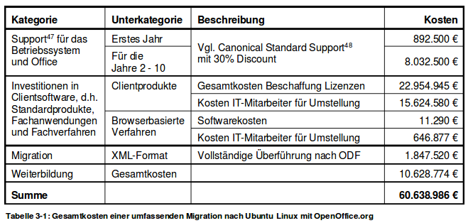 Linux migration cost table