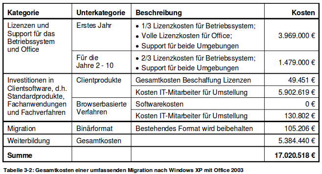 Windows migration cost table