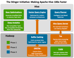 The Stinger Roadmap