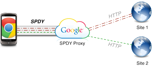 SPDY boosted