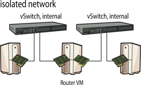 ...so do networks isolated via routers.